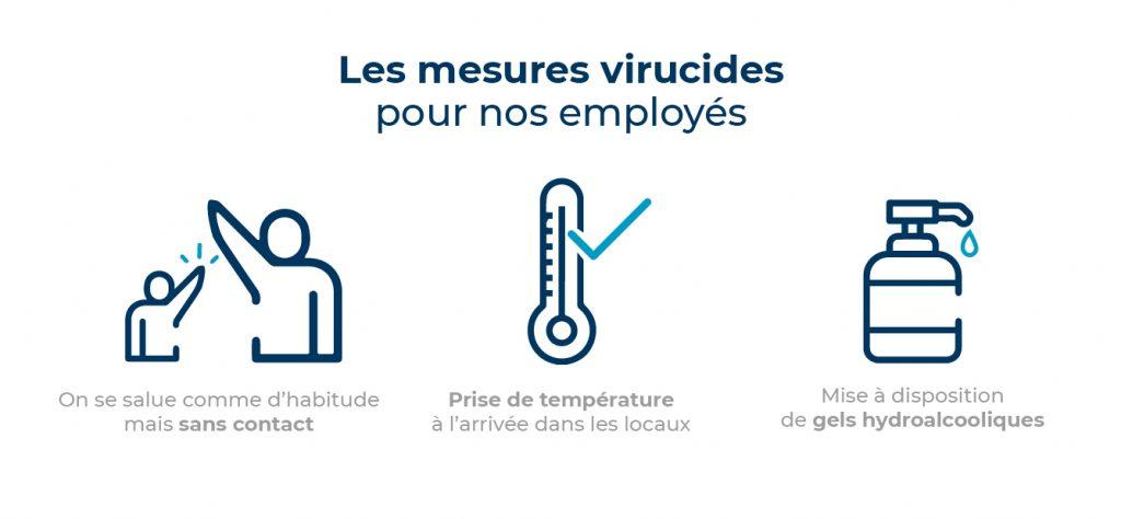 Les mesures virucides pour nos employés : On se salue comme d'habitude mais sans contact. Prise de température à l'arrivée dans les locaux. Mise à disposition de gels hydroalcooliques.